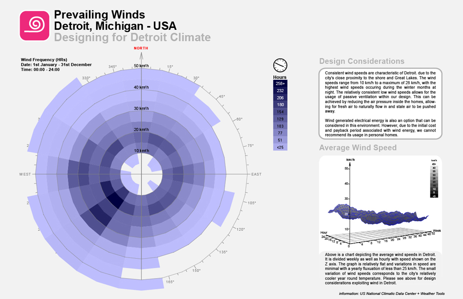 Although winds come from every direction, the prevailing winds are primarily from the south west.