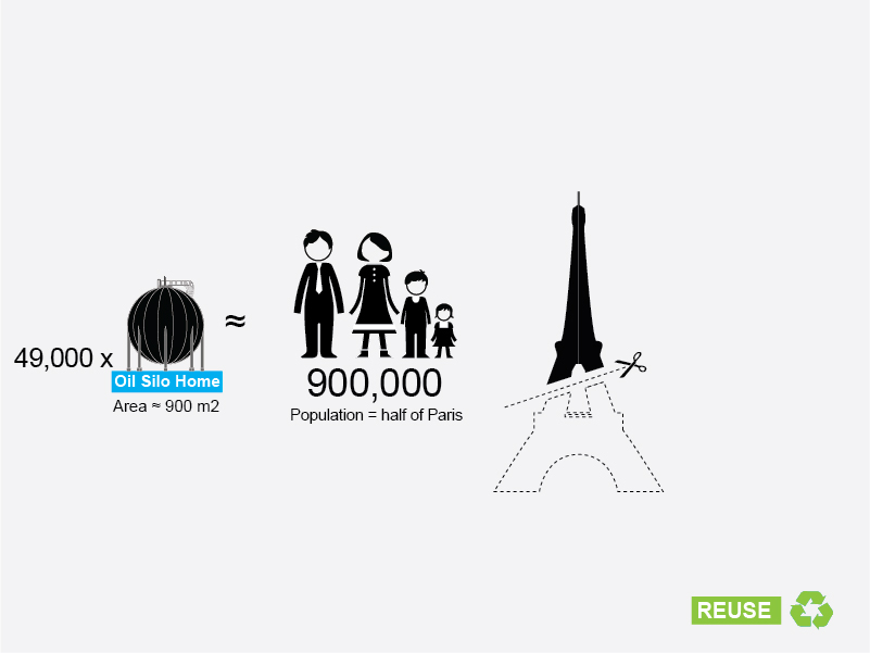 That's enough to house over 900,000 people - equal to half the population of Paris!