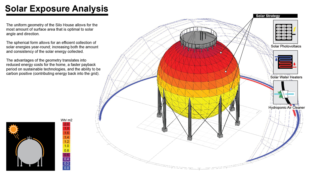 Solar Analysis & Design Studies